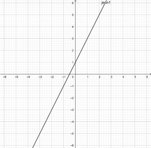 Пример 3. Представи графички скуп решења једначине -2х + у - 1= 0