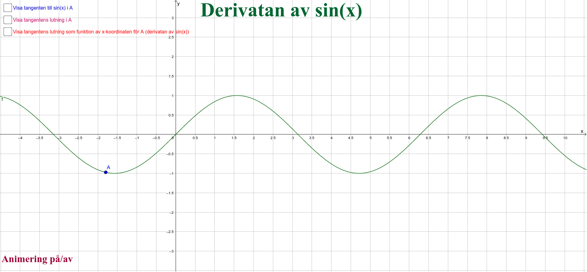 Derivatan av sin(x) Press Enter to start activity