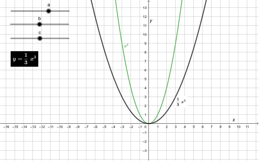 Koeficienty kvadratické funkce Press Enter to start activity