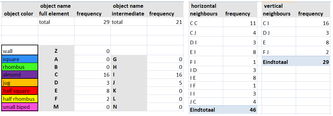 [size=100]This is an example of the output of part of the the Excel application. The left table is a listing of the number of objects used. The right table shows the relationships between neighbouring objects. Not shown are the where-used lists.[/size]