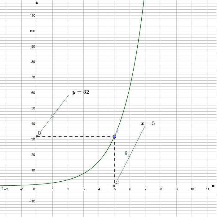 Eksponenttiyhtälön tutkiminen, 2-kantainen eksponenttifunktio