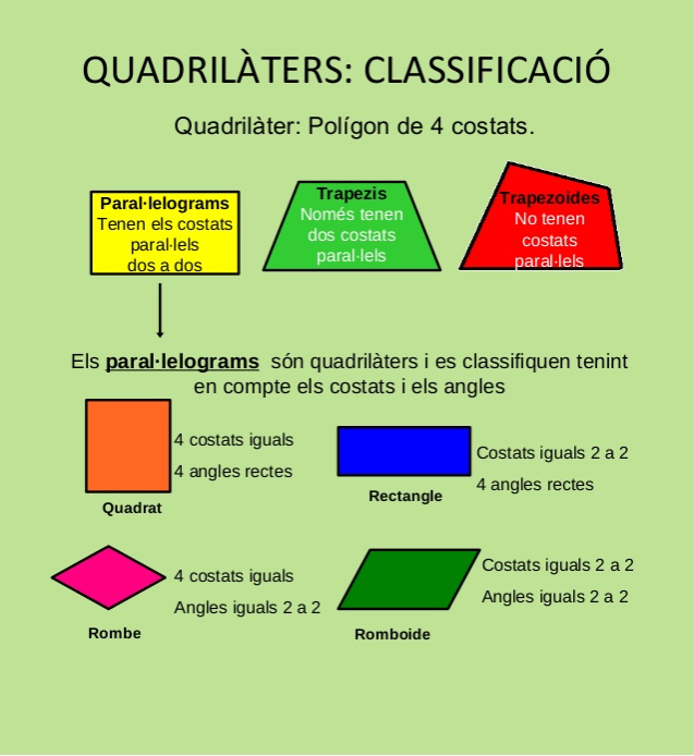 Classificació de quadrilàters
