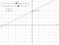 De vergelijking van een rechte y=ax+b