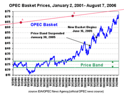 CA-Project1: Linear Model on the Oil Basket Price