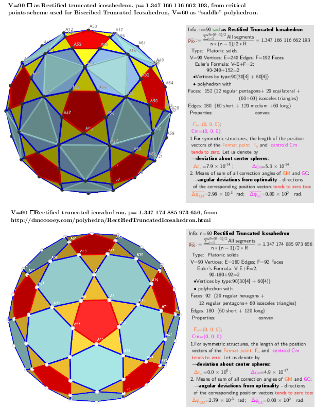 Comparison of the properties of polyhedra