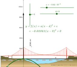 Parabel Scheitelpunktform: Golden Gate Brücke