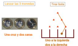 Lanzar tres monedas y máquina de Galton