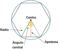Estas imágenes nos muestran las características de los polígonos regulares, centro, radio, apotema, ángulo central,  ángulos internos y externos.