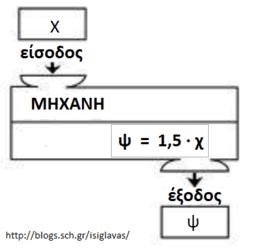 Η έννοια της συνάρτησης