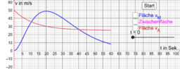 t-v-Diagramm mit Streckendarstellung