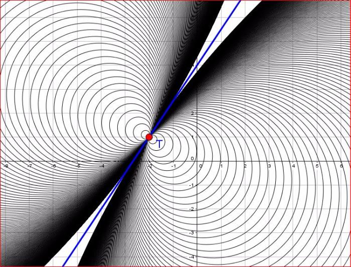 In questa immagine compare un fascio parabolico di circonferenze generato dalla retta blu e dalla circonferenza di centro T e raggio nullo
