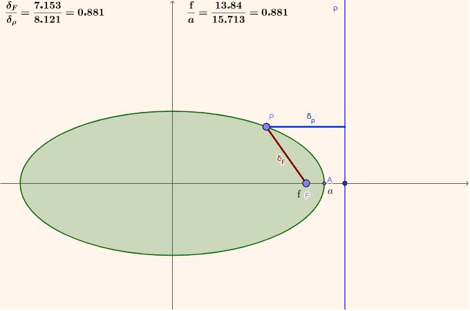 Puedes mover F y la recta directriz rho, además puedes mover P sobre la elipse