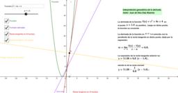 Representación gráfica de la función derivada