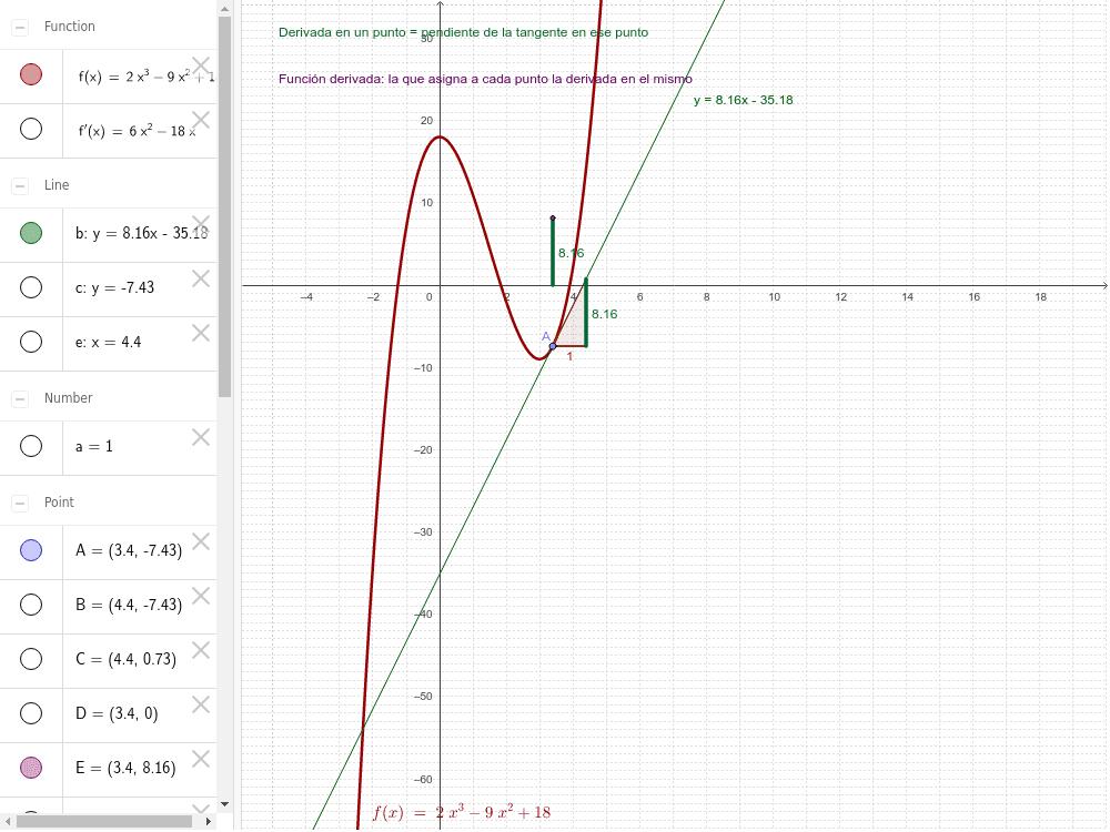 Función derivada de la función polinómica de tercer grado
