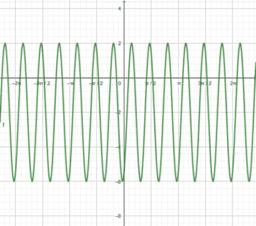Forma general de la función seno.
