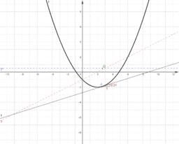 Kriterien der Kurvendiskussion