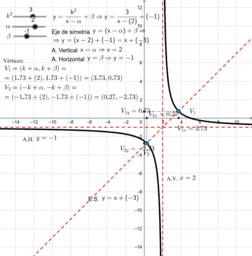 Funciones racionales_Hipérbolas trasladadas
