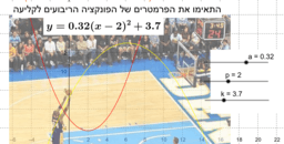 פונקציה ריבועית - כדורסל