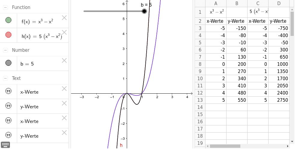 Strecken eines Graphen in y-Richtung