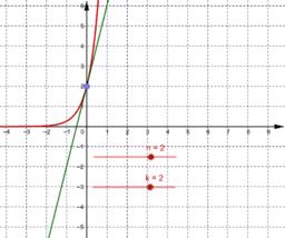 Tangent på exponentialfunktion med basen e