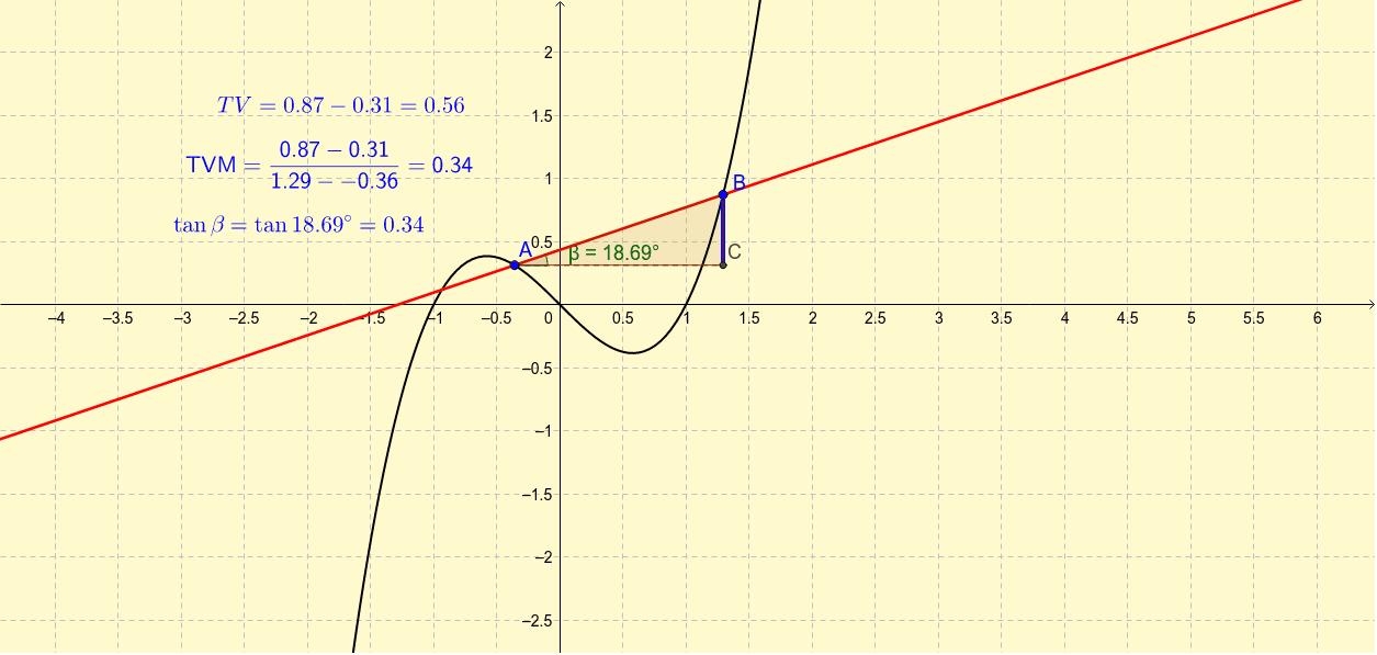 Mueve los puntos A y B para ver cómo cambia la tasa de variación media