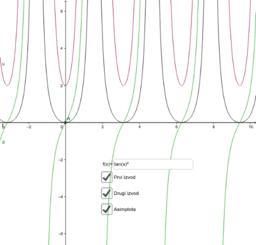 Diferenciranje date funkcije i neke njene karakteristike