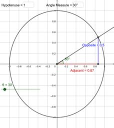 Unit Circle 1