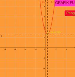 Grafik Fungsi Dengan Tombol
