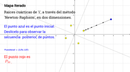"Mapa Iterado: Raíces de ""i"""