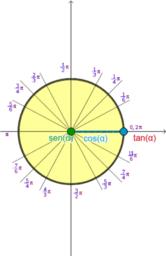 Dos representaciones de las funciones angulares