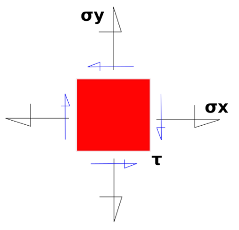 [center][/center]El esfuerzo en un punto define en realidad el esfuerzo medio uniformemente distribuido sobre un elemento diferencial de área.