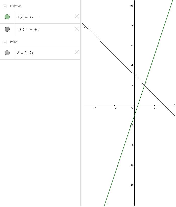 Lösen von Gleichungen mit GeoGebra I