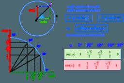 De goniometrische getallen van speciale hoeken