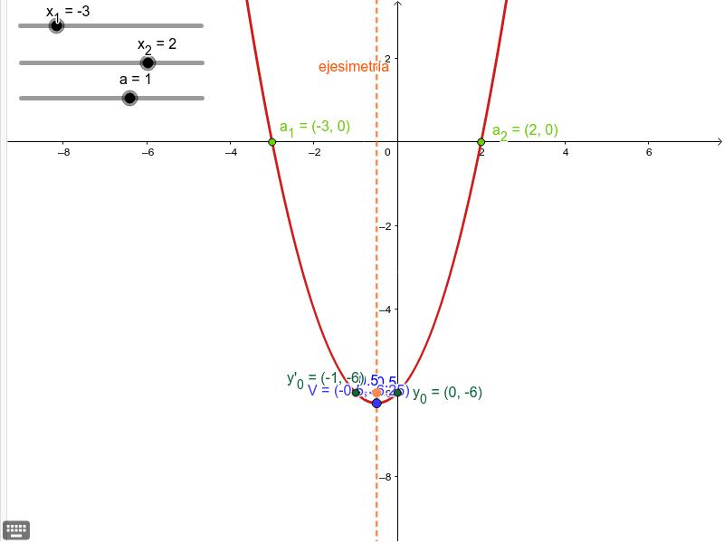 Determinar la expresión algebraica de la parábola Presiona Intro para comenzar la actividad