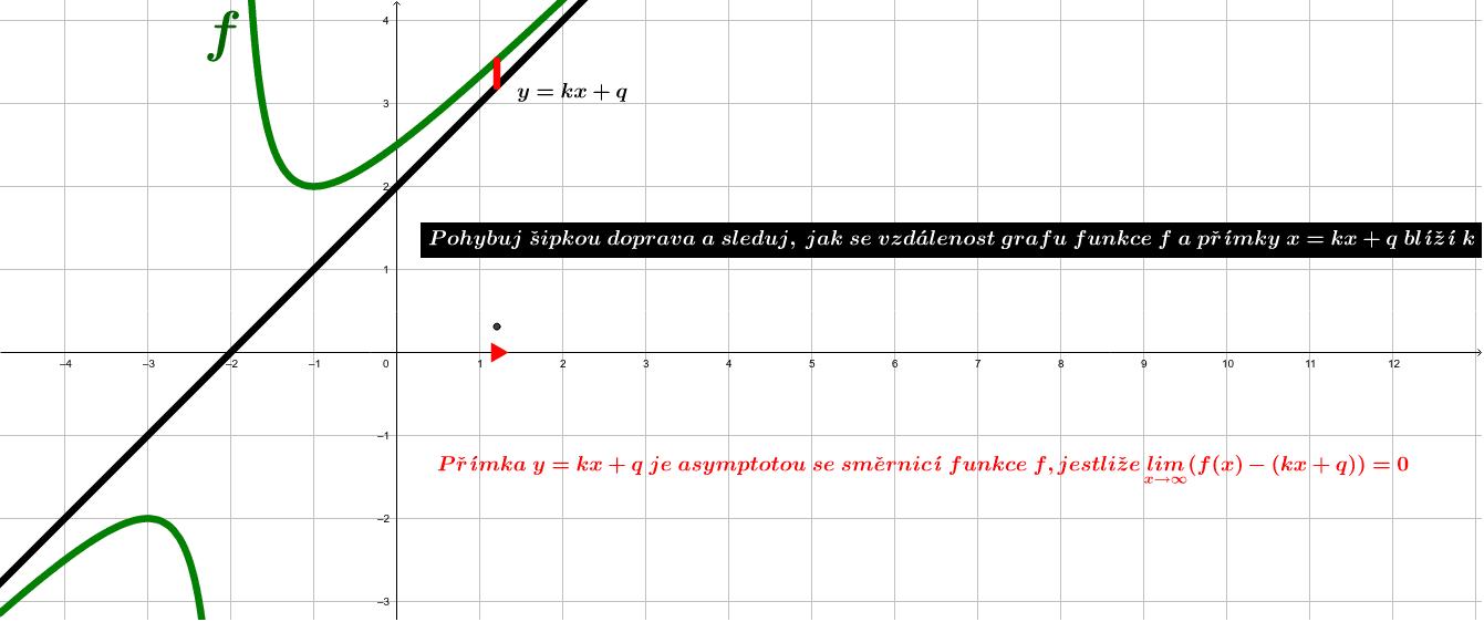 Význam asymptoty se směrnicí