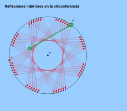 Reflexiones interiores en la circunferencia