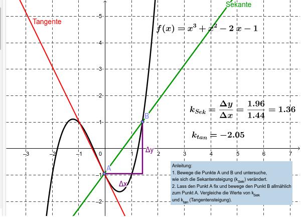 Differenzenquotient und Differentialquotient