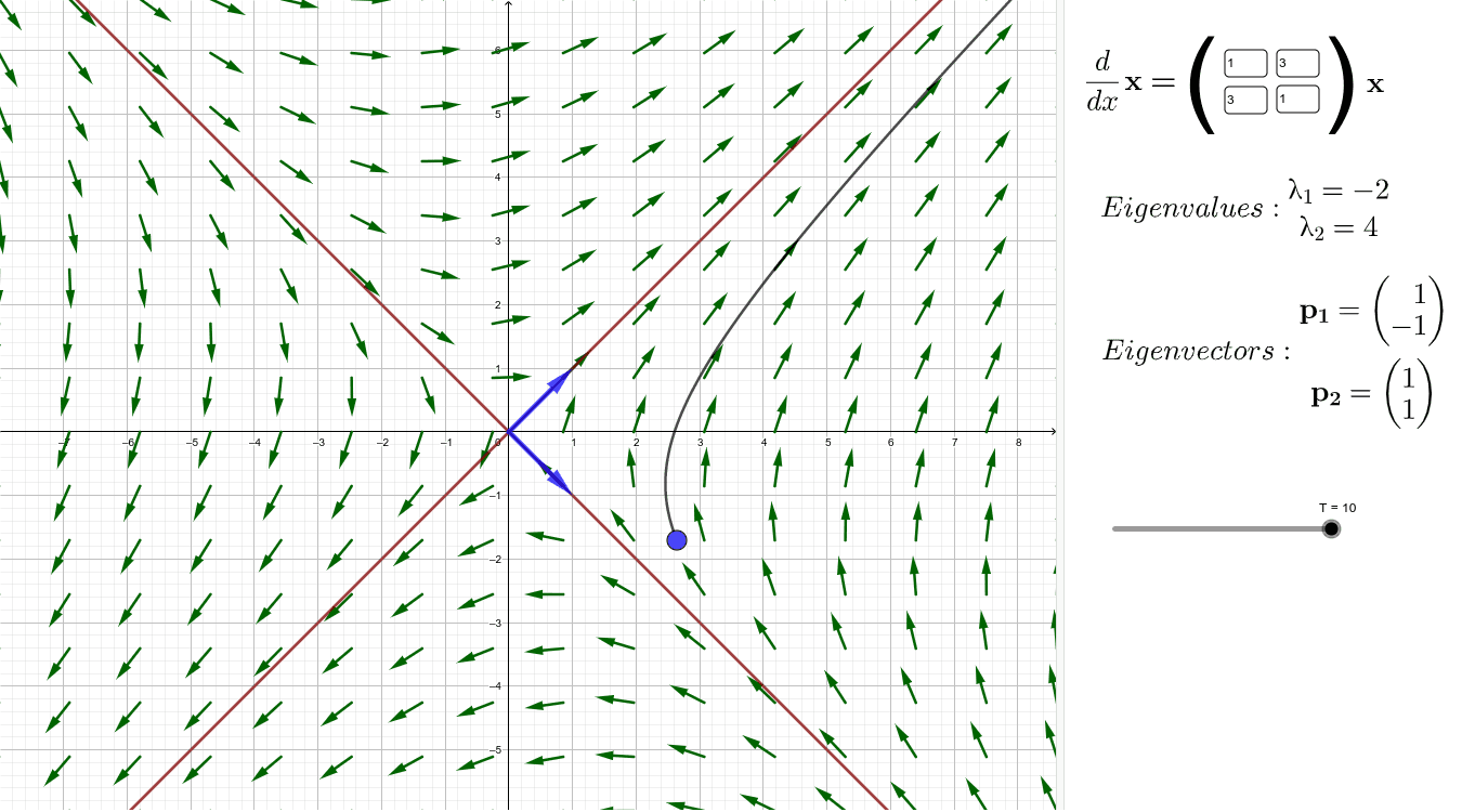 Phase portrait, eigenvalues and -vectors, and initial value solution to a system of linear differential equations Press Enter to start activity