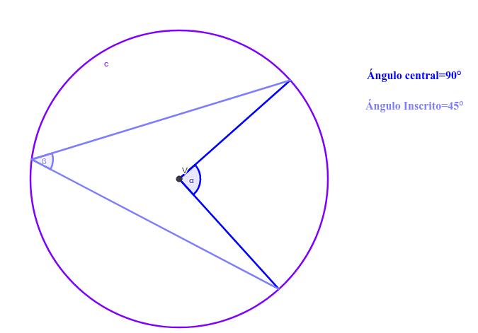 Ejemplo de la relación entre un ángulo central y un inscrito en la circunferencia