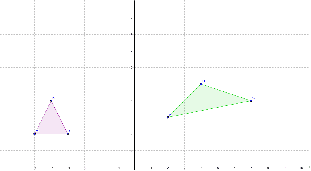 MODEL PROBLEM: First reflect the triangle over x = 1. Then translate the image using the rule (x-4, y+2). Move points A', B', and C' to where you think the final image will be. Press Enter to start activity