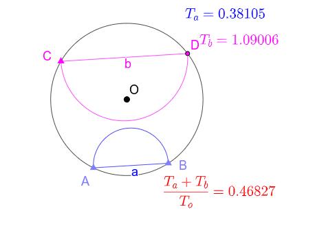 Próbálkozzunk! (A kis háromszöggel jelölt pontok mozgathatók.) Press Enter to start activity