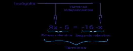 Elementos de una ecuación