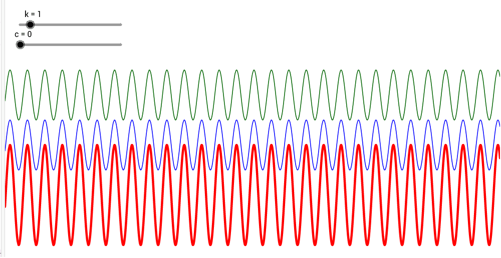 Change the period (k) and the phase shift (c) to see the superposition of the green and blue wave.