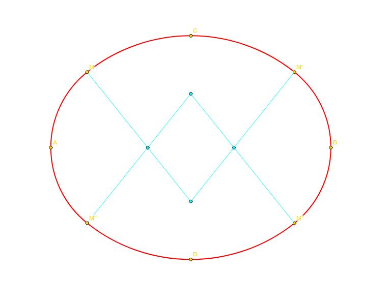 橢圓2--四圓心近似法 按 Enter 开始活动