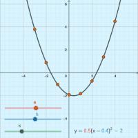 CCSS Algebra -  Change a, h & k
