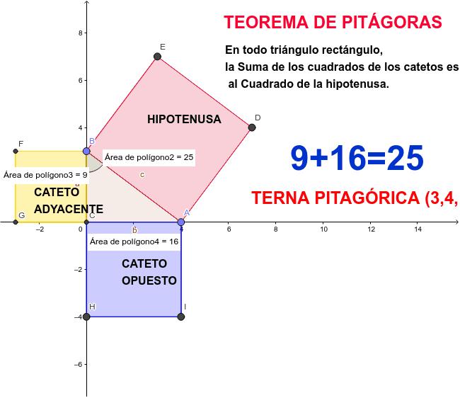 Mueva manualmente los puntos A y B para obtener otras ternas pitagóricas (recuerde: solamente números naturales, como el ejemplo que se muestra) y demuestre que se cumple el teorema. Presiona Intro para comenzar la actividad