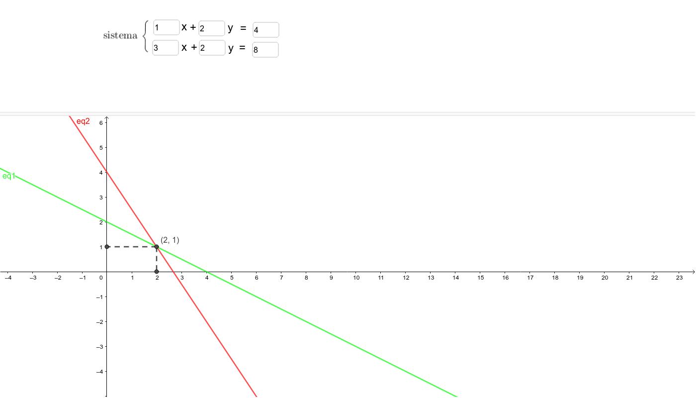 Exercício 1- Altere os parâmetros das equações do sistema para ele seja impossível Press Enter to start activity