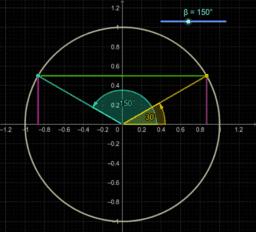 1. Redución dun ángulo ao primeiro cuadrante