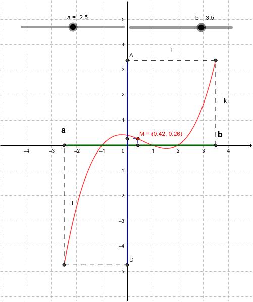 Συνάρτηση με ελεγχόμενο πεδίο ορισμού