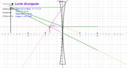 Lente Convergente / Divergente